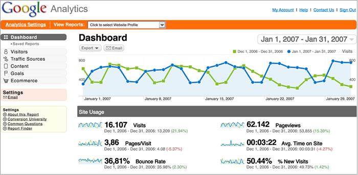 Web Analytics: Métodos de medição de tráfego na web